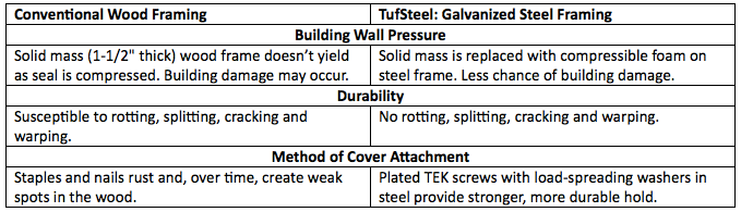 TuffSteel Glossary Div